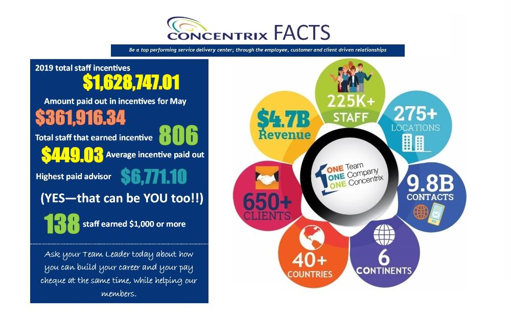 Concentrix Oshawa - Welcome